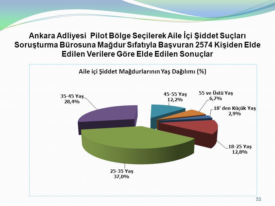 55 Ankara Adliyesi Pilot Bölge Seçilerek Aile İçi Şiddet Suçları Soruşturma Bürosuna Mağdur Sıfatıyla Başvuran 2574 Kişiden Elde Edilen Verilere Göre Elde Edilen Sonuçlar
