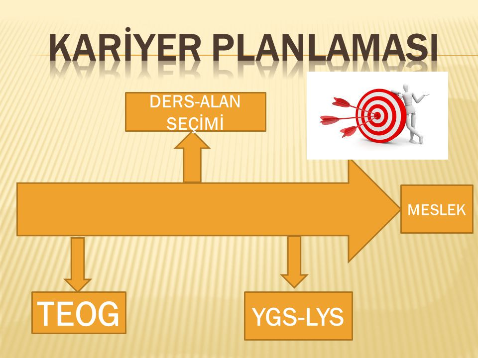 TEOG DERS-ALAN SEÇİMİ YGS-LYS MESLEK
