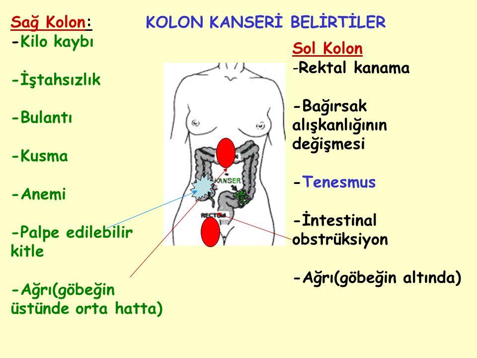 Sağ Kolon: -Kilo kaybı -İştahsızlık -Bulantı -Kusma -Anemi -Palpe edilebilir kitle -Ağrı(göbeğin üstünde orta hatta) Sol Kolon -Rektal kanama -Bağırsa