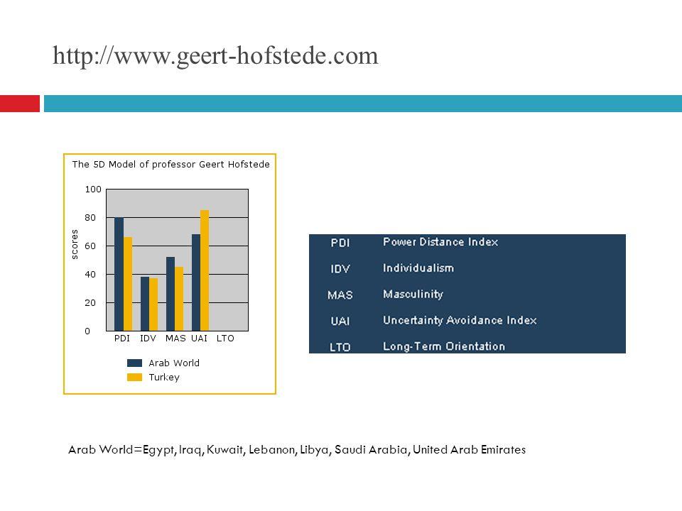 http://www.geert-hofstede.com Arab World=Egypt, Iraq, Kuwait, Lebanon, Libya, Saudi Arabia, United Arab Emirates