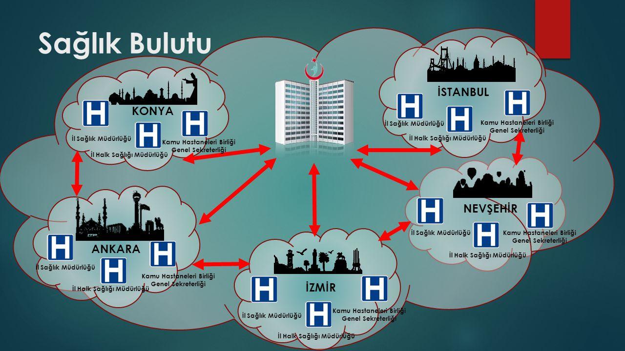 Sağlık Bulutu İl Sağlık Müdürlüğü İl Halk Sağlığı Müdürlüğü Kamu Hastaneleri Birliği Genel Sekreterliği İl Sağlık Müdürlüğü İl Halk Sağlığı Müdürlüğü
