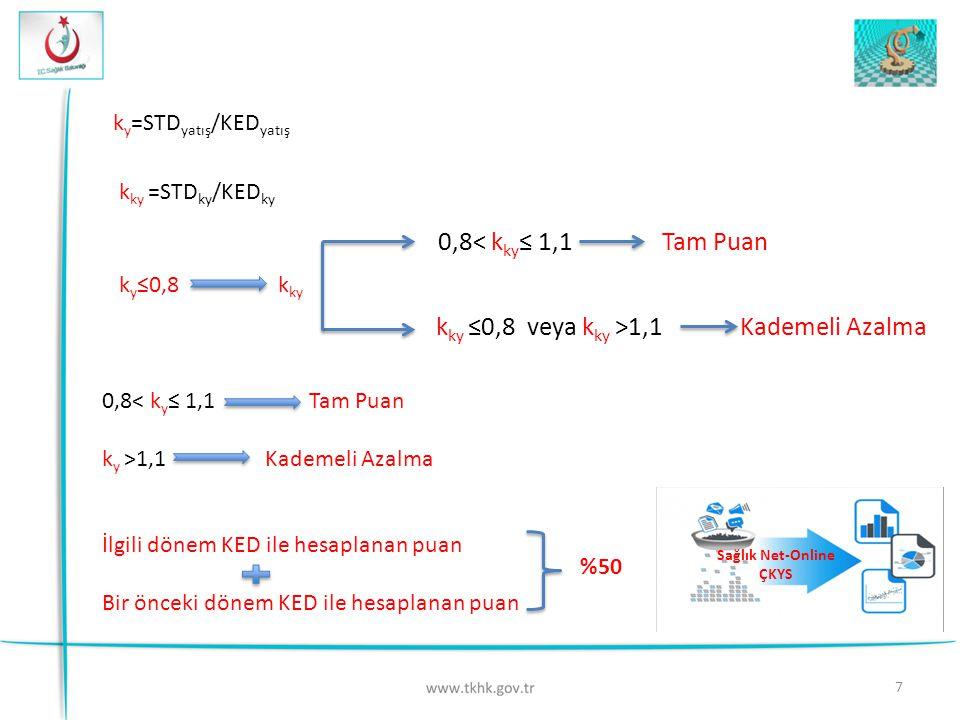 7 k y =STD yatış /KED yatış k ky =STD ky /KED ky k y ≤0,8 k ky 0,8< k ky ≤ 1,1 Tam Puan k ky ≤0,8 veya k ky >1,1 Kademeli Azalma 0,8< k y ≤ 1,1 Tam Puan k y >1,1 Kademeli Azalma İlgili dönem KED ile hesaplanan puan Bir önceki dönem KED ile hesaplanan puan %50 Sağlık Net-Online ÇKYS