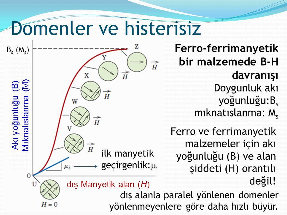 Ferro-ferrimanyetik bir malzemede B-H davranışı Doygunluk akı yoğunluğu:B s mıknatıslanma: M s Domenler ve histerisiz ilk manyetik geçirgenlik:  i Fe
