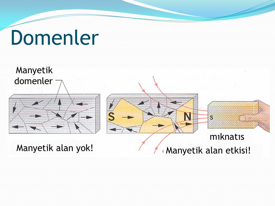 Domenler Manyetik domenler Manyetik alan yok! Manyetik alan etkisi! mıknatıs