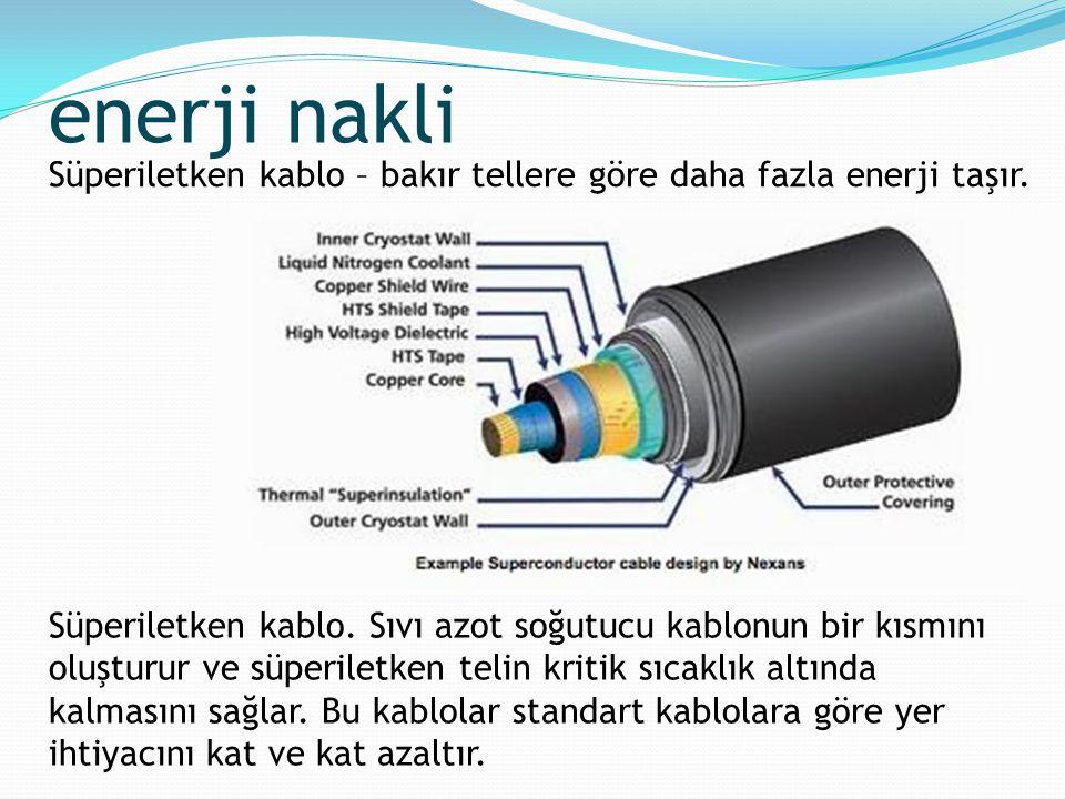 Süperiletken kablo. Sıvı azot soğutucu kablonun bir kısmını oluşturur ve süperiletken telin kritik sıcaklık altında kalmasını sağlar. Bu kablolar stan