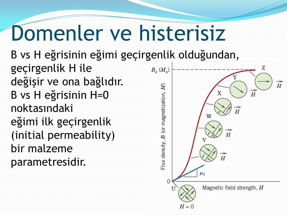 B vs H eğrisinin eğimi geçirgenlik olduğundan, geçirgenlik H ile değişir ve ona bağlıdır. B vs H eğrisinin H=0 noktasındaki eğimi ilk geçirgenlik (ini