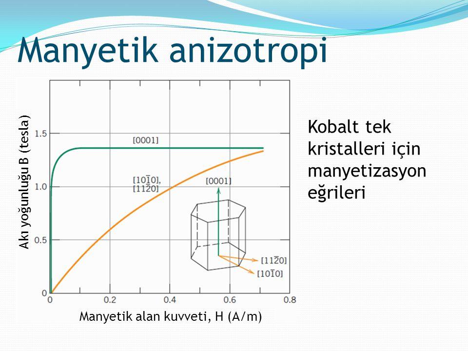 Manyetik anizotropi Kobalt tek kristalleri için manyetizasyon eğrileri Manyetik alan kuvveti, H (A/m) Akı yoğunluğu B (tesla)