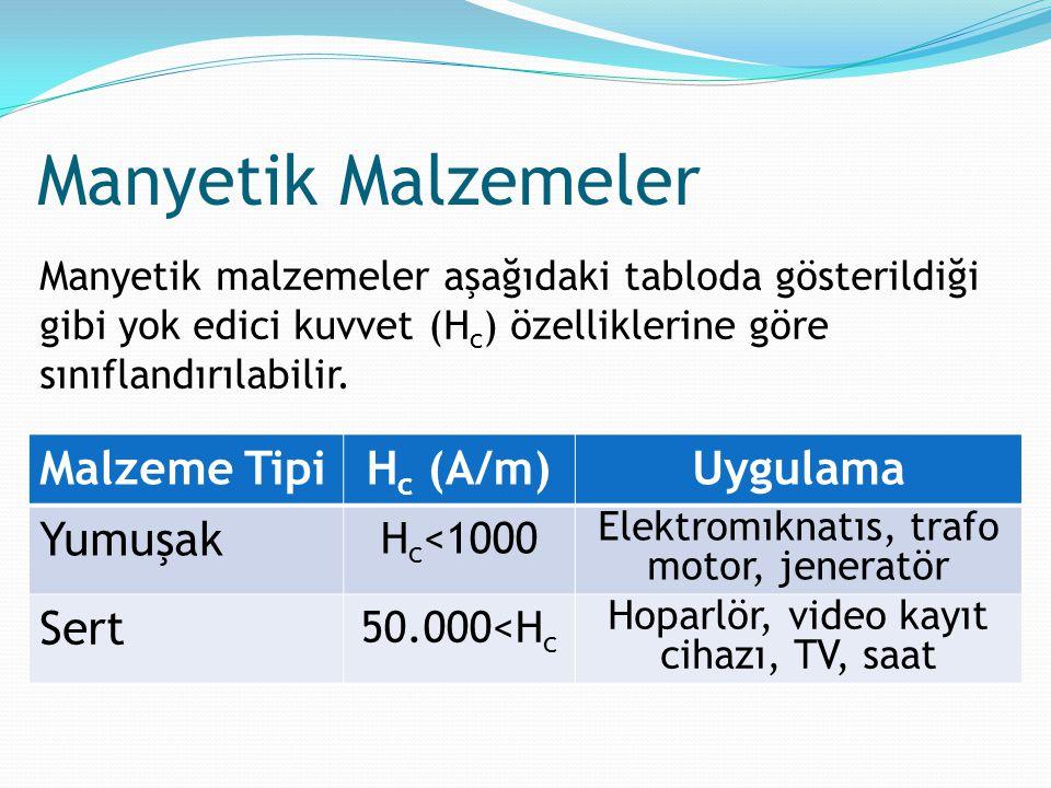 Manyetik Malzemeler Manyetik malzemeler aşağıdaki tabloda gösterildiği gibi yok edici kuvvet (H c ) özelliklerine göre sınıflandırılabilir. Malzeme Ti
