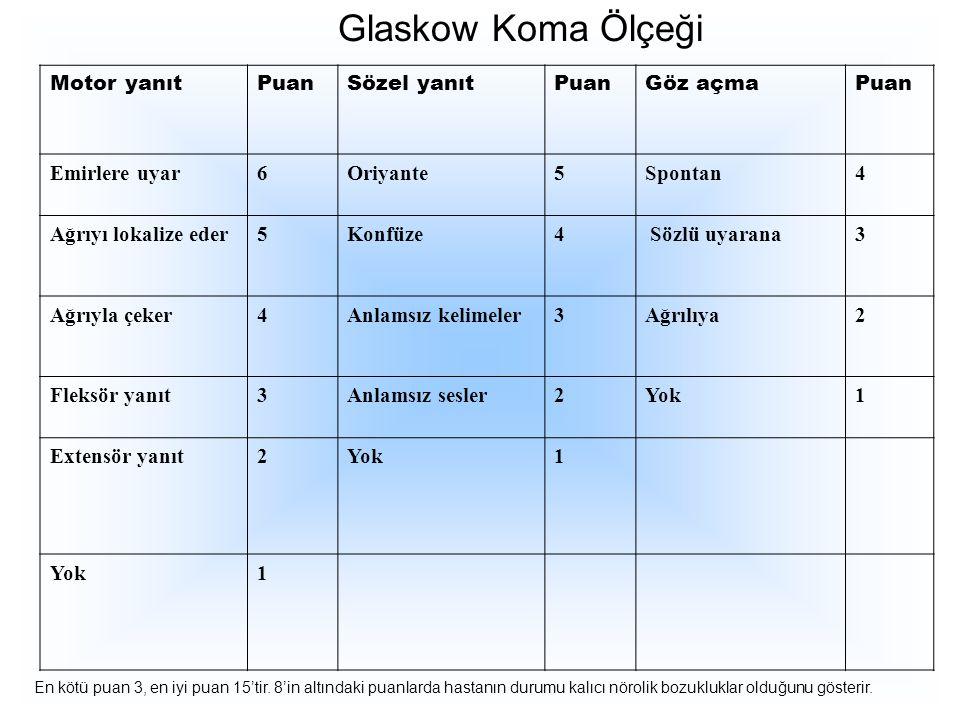 Glaskow Koma Ölçeği Motor yanıtPuanSözel yanıtPuanGöz açmaPuan Emirlere uyar6Oriyante5Spontan4 Ağrıyı lokalize eder5Konfüze4 Sözlü uyarana3 Ağrıyla çe