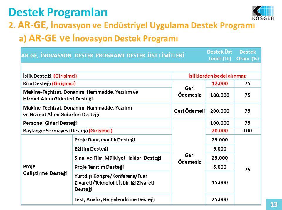 Destek Programları 2. AR-GE, İnovasyon ve Endüstriyel Uygulama Destek Programı a) AR-GE ve İnovasyon Destek Programı