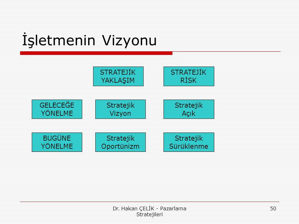 Dr. Hakan ÇELİK - Pazarlama Stratejileri 50 İşletmenin Vizyonu GELECEĞE YÖNELME BUGÜNE YÖNELME Stratejik Açık Stratejik Vizyon STRATEJİK YAKLAŞIM STRA