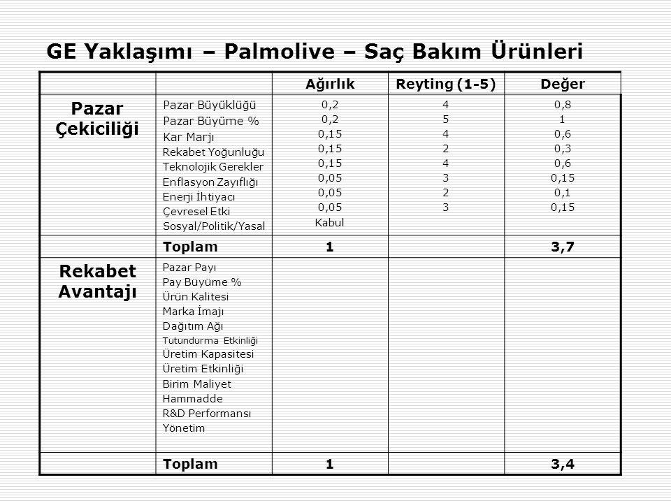 GE Yaklaşımı – Palmolive – Saç Bakım Ürünleri AğırlıkReyting (1-5)Değer Pazar Çekiciliği Pazar Büyüklüğü Pazar Büyüme % Kar Marjı Rekabet Yoğunluğu Te
