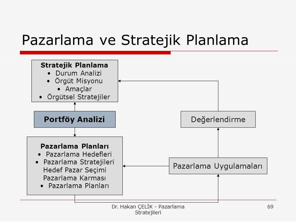 Dr. Hakan ÇELİK - Pazarlama Stratejileri 69 Pazarlama ve Stratejik Planlama Portföy Analizi Stratejik Planlama Durum Analizi Örgüt Misyonu Amaçlar Örg