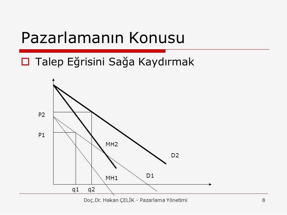 9 Pazarlamanın Konusu  Uzun Dönemli Karlılık q POH = MH OM MM NBD= Σ TG-TM / (1-İ) 2 Doç.Dr.