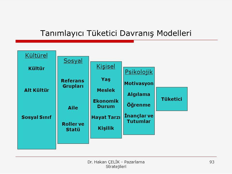Dr. Hakan ÇELİK - Pazarlama Stratejileri 93 Tanımlayıcı Tüketici Davranış Modelleri Kültürel Kültür Alt Kültür Sosyal Sınıf Sosyal Referans Grupları A