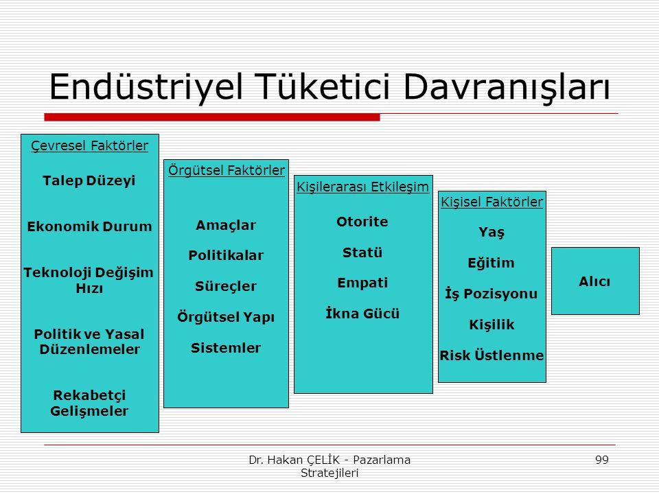 Dr. Hakan ÇELİK - Pazarlama Stratejileri 99 Endüstriyel Tüketici Davranışları Çevresel Faktörler Talep Düzeyi Ekonomik Durum Teknoloji Değişim Hızı Po