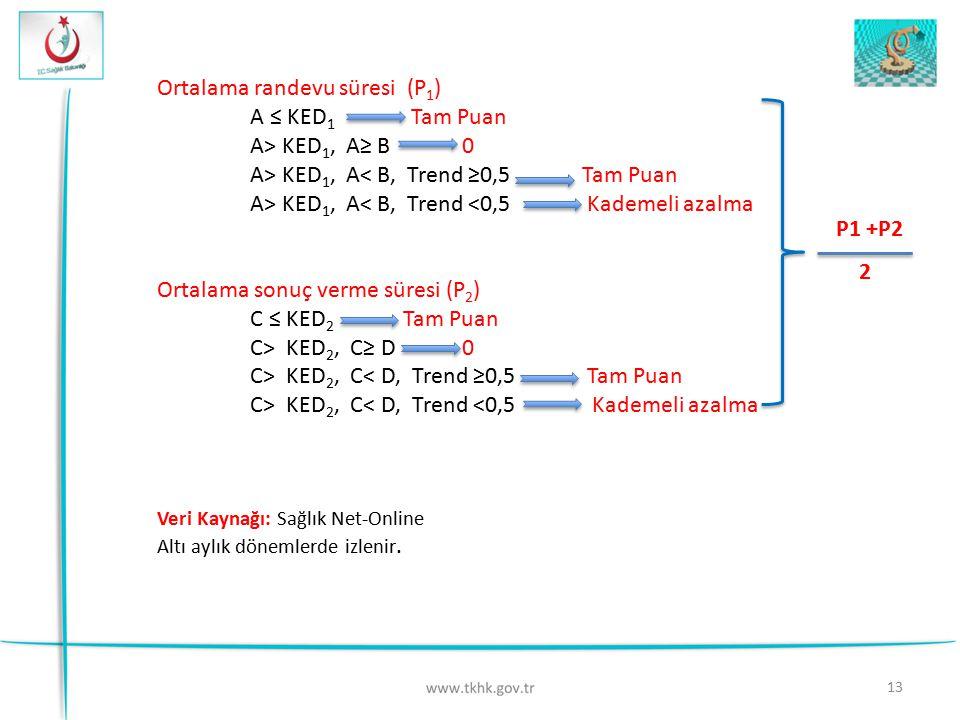 13 Ortalama randevu süresi (P 1 ) A ≤ KED 1 Tam Puan A> KED 1, A≥ B 0 A> KED 1, A< B, Trend ≥0,5 Tam Puan A> KED 1, A< B, Trend <0,5 Kademeli azalma O