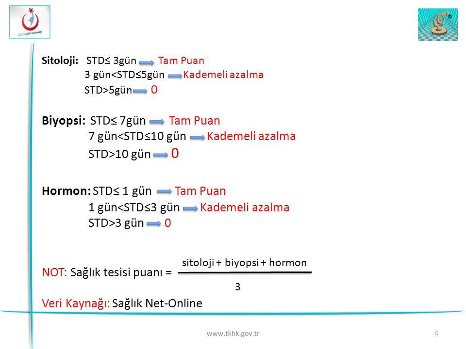 4 Sitoloji: STD≤ 3gün Tam Puan 3 gün<STD≤5gün Kademeli azalma STD>5gün 0 Biyopsi: STD≤ 7gün Tam Puan 7 gün<STD≤10 gün Kademeli azalma STD>10 gün 0 Hor