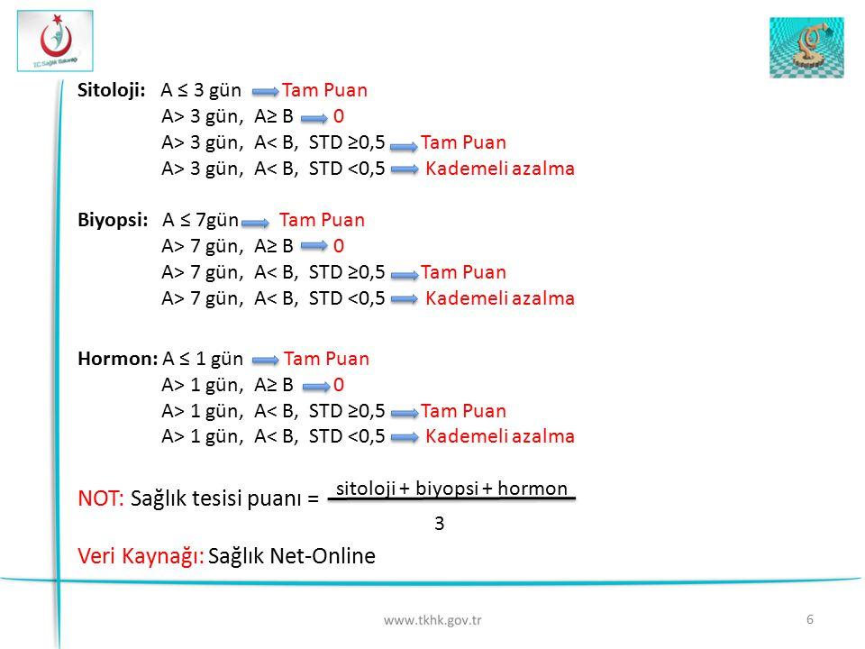6 Sitoloji: A ≤ 3 gün Tam Puan A> 3 gün, A≥ B 0 A> 3 gün, A< B, STD ≥0,5 Tam Puan A> 3 gün, A< B, STD <0,5 Kademeli azalma Biyopsi: A ≤ 7gün Tam Puan