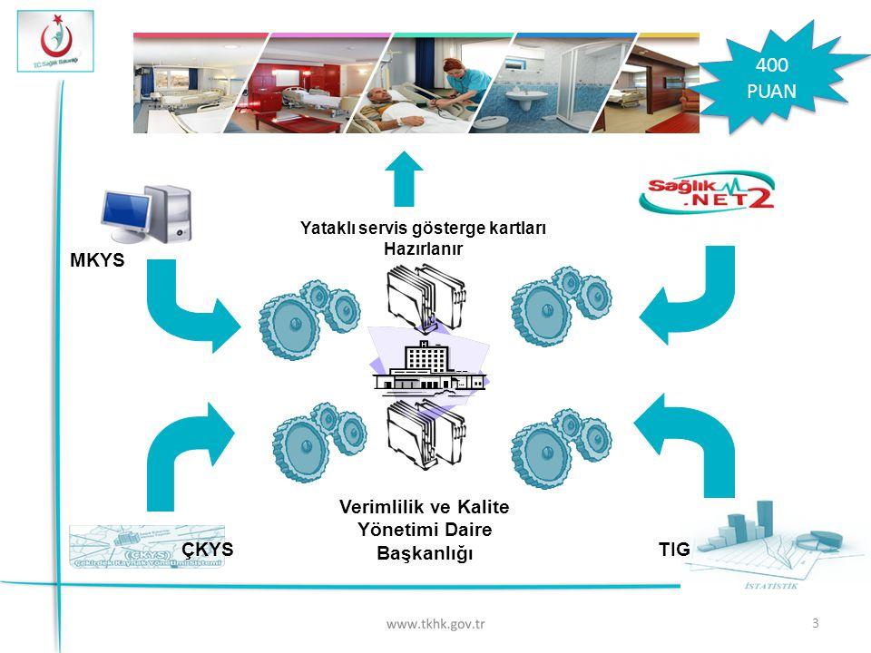 3 Verimlilik ve Kalite Yönetimi Daire Başkanlığı MKYS Yataklı servis gösterge kartları Hazırlanır ÇKYS TIG 400 PUAN