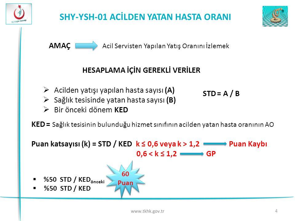 4 SHY-YSH-01 ACİLDEN YATAN HASTA ORANI Acil Servisten Yapılan Yatış Oranını İzlemek AMAÇ HESAPLAMA İÇİN GEREKLİ VERİLER  Acilden yatışı yapılan hasta