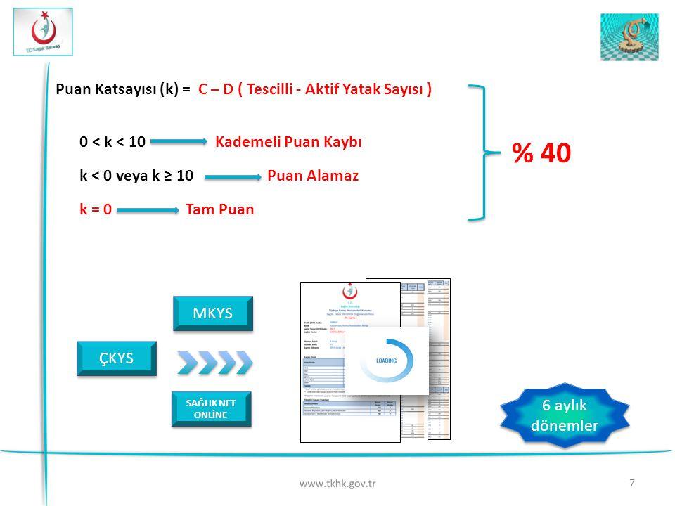 7 Puan Katsayısı (k) = C – D ( Tescilli - Aktif Yatak Sayısı ) 0 < k < 10 Kademeli Puan Kaybı k < 0 veya k ≥ 10 Puan Alamaz k = 0 Tam Puan % 40 MKYS Ç