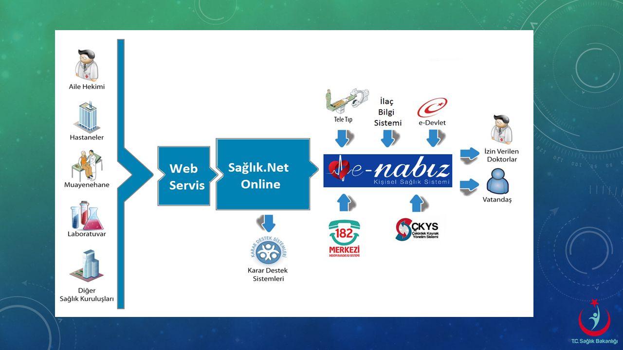 Sağlık.NET Online Tüm Sağlık kurum ve kuruluşlarında oluşturulan kişisel sağlık verilerinin web servisler aracılığıyla online (çevrim içi) toplanmasın