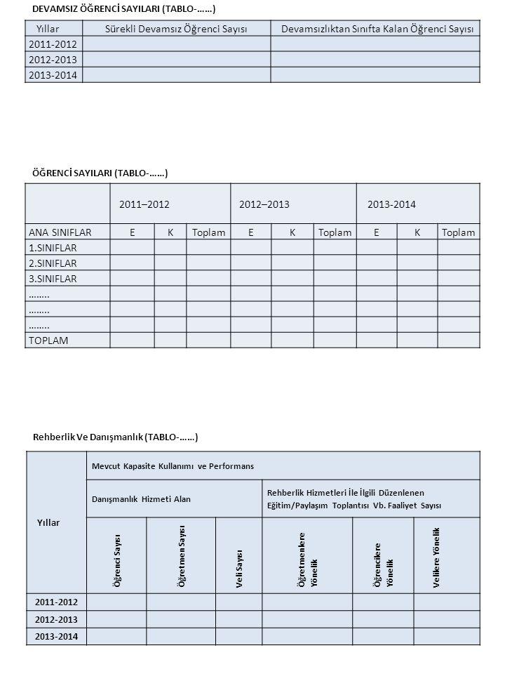 YıllarSürekli Devamsız Öğrenci SayısıDevamsızlıktan Sınıfta Kalan Öğrenci Sayısı 2011-2012 2012-2013 2013-2014 DEVAMSIZ ÖĞRENCİ SAYILARI (TABLO-……) 2011–20122012–2013 2013-2014 ANA SINIFLAREKToplamEK EK 1.SINIFLAR 2.SINIFLAR 3.SINIFLAR ……..