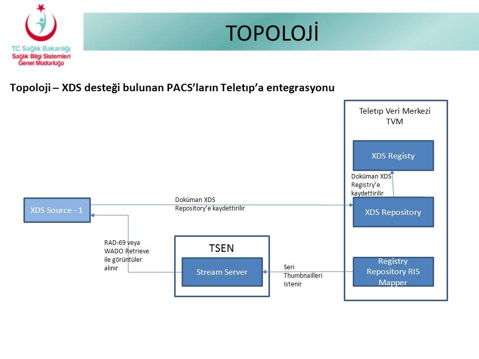 TOPOLOJİ Topoloji – XDS desteği bulunan PACS'ların Teletıp'a entegrasyonu Teletıp Veri Merkezi TVM XDS Repository XDS Source - 1 XDS Registy Doküman X