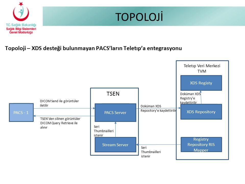 TOPOLOJİ Topoloji – XDS desteği bulunmayan PACS'ların Teletıp'a entegrasyonu Teletıp Veri Merkezi TVM XDS Repository XDS Registy Doküman XDS Repositor