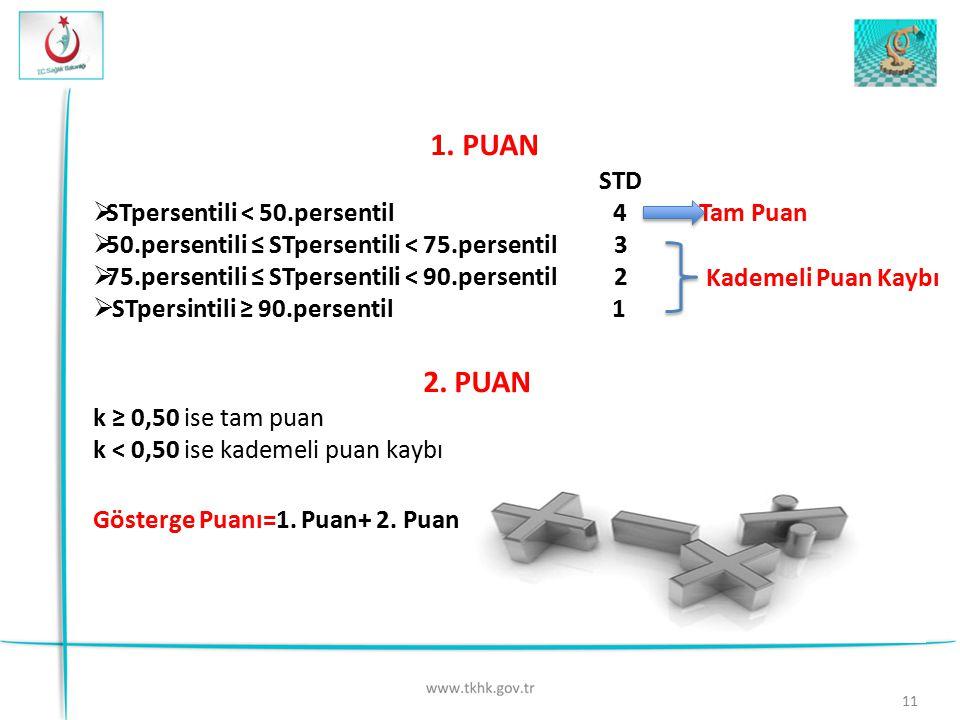 1. PUAN STD  STpersentili < 50.persentil 4 Tam Puan  50.persentili ≤ STpersentili < 75.persentil 3  75.persentili ≤ STpersentili < 90.persentil 2 