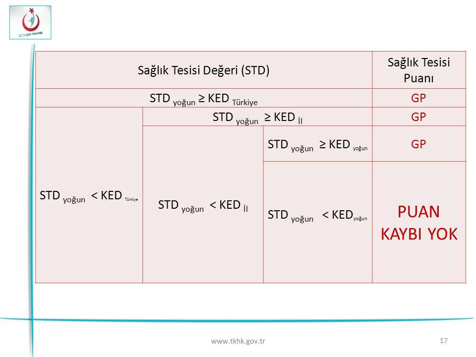 17 Sağlık Tesisi Değeri (STD) Sağlık Tesisi Puanı STD yoğun ≥ KED Türkiye GP STD yoğun < KED Türkiye STD yoğun ≥ KED İl GP STD yoğun < KED İl STD yoğu