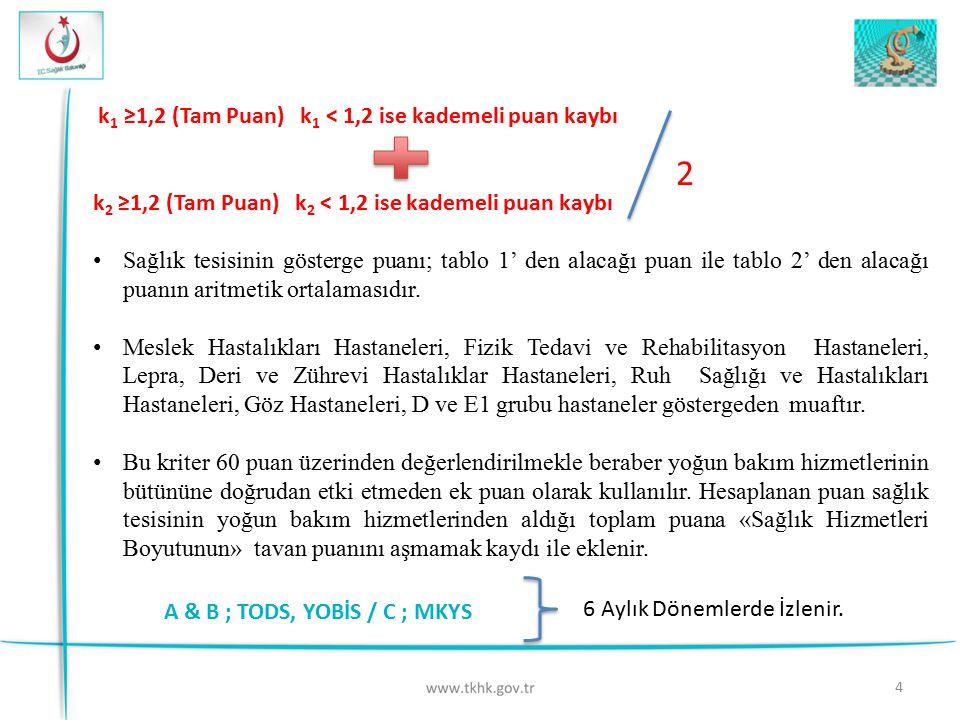 k 1 ≥1,2 (Tam Puan) k 1 < 1,2 ise kademeli puan kaybı k 2 ≥1,2 (Tam Puan) k 2 < 1,2 ise kademeli puan kaybı Sağlık tesisinin gösterge puanı; tablo 1'