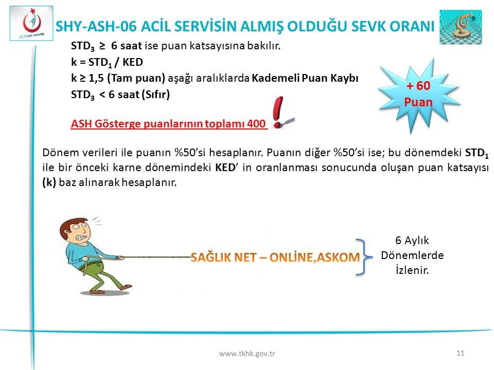 """12 SHY-ASH-07 ACİL SERVİS MORTALİTE HIZI - 50 Puan - 50 Puan AMAÇ HESAPLAMA İÇİN GEREKLİ VERİLER Acil serviste meydana gelen ölüm oranının takip edilmesi  Acil serviste ölen hasta sayısı ( A )  Acil serviste yapılan toplam muayene sayısı ( B )  Acil serviste ölen hasta sayısının ağırlıklı ortalaması ( C ) STD = ( C / B ) (Acil servis mortalite oranı) C = A X Ağırlık Katsayısı (E1 - 6, D-5, C-4, B-3, A2-2, A2_Dal-2,5, A1_ Dal-1,5, A1-1) KED acil = Sağlık tesisinin bulunduğu hizmet sınıfının acil servis mortalite oranının AO KED il = İldeki TKHK"""" ye bağlı sağlık tesislerinin acil servis mortalite oranının AO KED Türkiye = TKHK"""" ye bağlı tüm sağlık tesislerinin acil servis mortalite oranının AO STD < KED Türkiye, KED il ve KED acil Puan Kaybı Yok diğer her durumda -50 Puan 6 Aylık Dönemlerde İzlenir."""