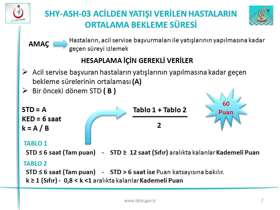 7 SHY-ASH-03 ACİLDEN YATIŞI VERİLEN HASTALARIN ORTALAMA BEKLEME SÜRESİ 60 Puan AMAÇ Hastaların, acil servise başvurmaları ile yatışlarının yapılmasına