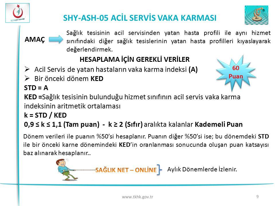 9 SHY-ASH-05 ACİL SERVİS VAKA KARMASI 60 Puan AMAÇ Sağlık tesisinin acil servisinden yatan hasta profili ile aynı hizmet sınıfındaki diğer sağlık tesi