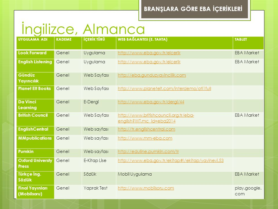 İngilizce, Almanca UYGULAMA ADIKADEMEİÇERİK TÜRÜWEB BAĞLANTISI (E. TAHTA)TABLET Look Forward GenelUygulamahttp://www.eba.gov.tr/eicerikEBA Market Engl