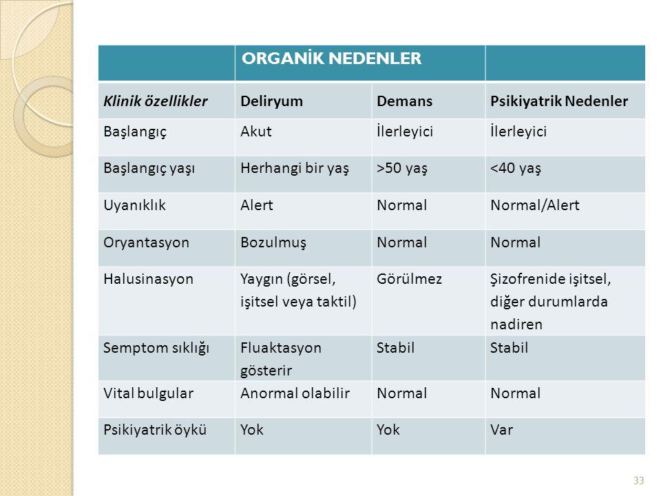 ORGAN İ K NEDENLER Klinik özelliklerDeliryumDemansPsikiyatrik Nedenler BaşlangıçAkutİlerleyici Başlangıç yaşıHerhangi bir yaş>50 yaş<40 yaş UyanıklıkAlertNormalNormal/Alert OryantasyonBozulmuşNormal Halusinasyon Yaygın (görsel, işitsel veya taktil) Görülmez Şizofrenide işitsel, diğer durumlarda nadiren Semptom sıklığı Fluaktasyon gösterir Stabil Vital bulgularAnormal olabilirNormal Psikiyatrik öyküYok Var 33