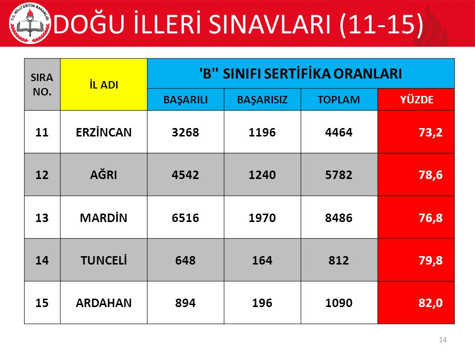 DOĞU İLLERİ SINAVLARI (11-15) 14 SIRA NO.