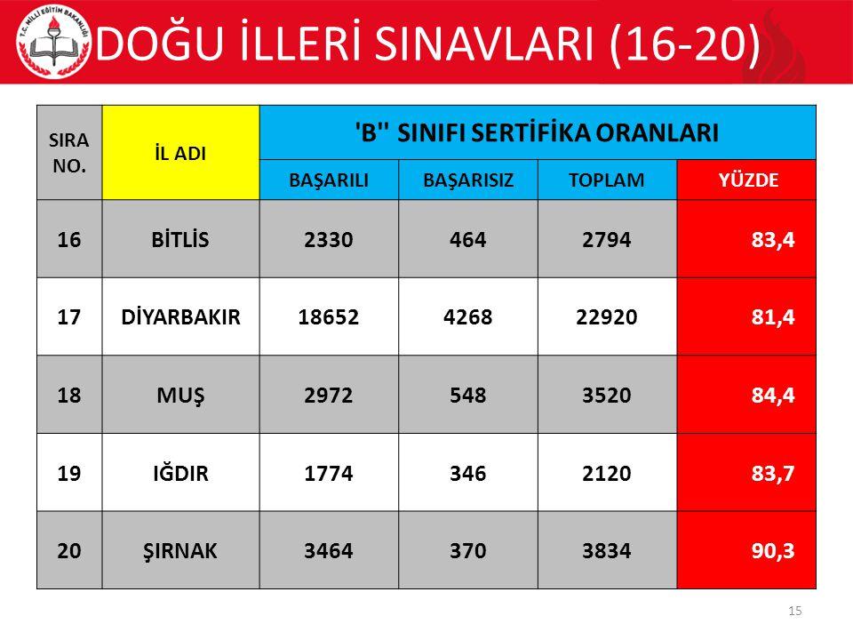 DOĞU İLLERİ SINAVLARI (16-20) 15 SIRA NO.