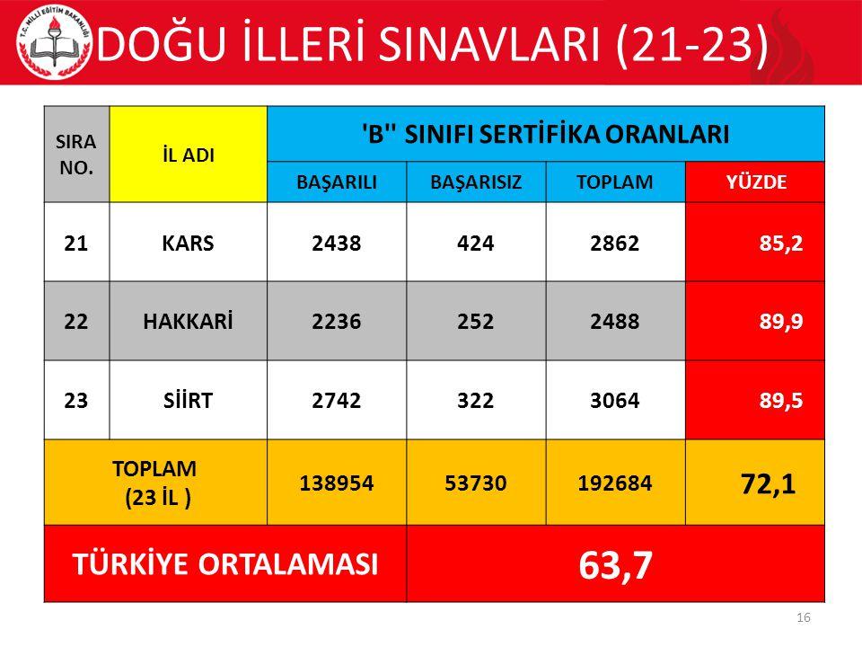 DOĞU İLLERİ SINAVLARI (21-23) 16 SIRA NO.
