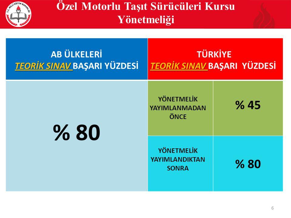 Özel Motorlu Taşıt Sürücüleri Kursu Yönetmeliği TEORİK SINAV TÜRKİYE TEORİK SINAV BAŞARI YÜZDESİ YÖNETMELİK YAYIMLANMADAN ÖNCE % 45 YÖNETMELİK YAYIMLANDIKTAN SONRA % 80 6 TEORİK SINAV AB ÜLKELERİ TEORİK SINAV BAŞARI YÜZDESİ % 80