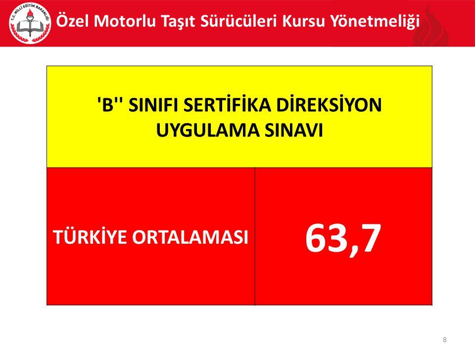 Özel Motorlu Taşıt Sürücüleri Kursu Yönetmeliği 8 B SINIFI SERTİFİKA DİREKSİYON UYGULAMA SINAVI TÜRKİYE ORTALAMASI 63,7