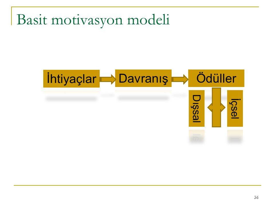 Basit motivasyon modeli 36