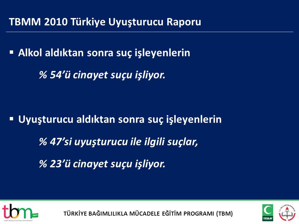 TBMM 2010 Türkiye Uyuşturucu Raporu  Alkol aldıktan sonra suç işleyenlerin % 54'ü cinayet suçu işliyor.  Uyuşturucu aldıktan sonra suç işleyenlerin