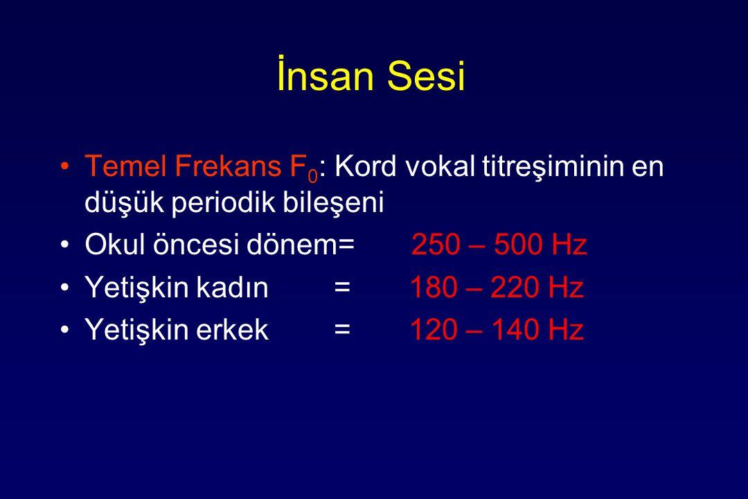 İnsan Sesi Temel Frekans F 0 : Kord vokal titreşiminin en düşük periodik bileşeni Okul öncesi dönem= 250 – 500 Hz Yetişkin kadın = 180 – 220 Hz Yetişkin erkek = 120 – 140 Hz