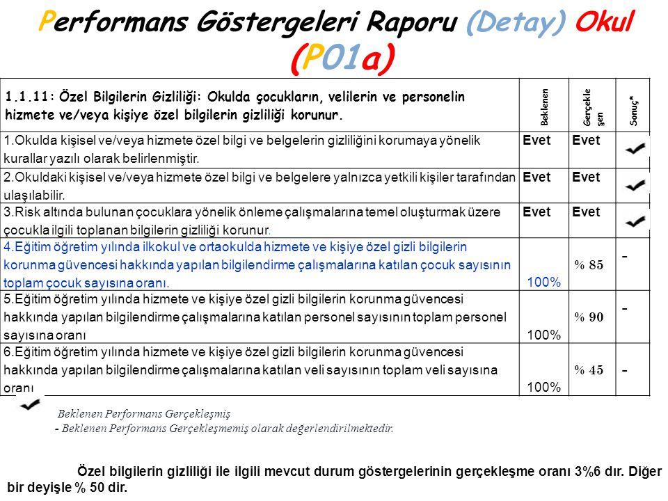 Performans Göstergeleri Raporu (Detay) Okul (P01a) 1.1.11: Özel Bilgilerin Gizliliği: Okulda çocukların, velilerin ve personelin hizmete ve/veya kişiy