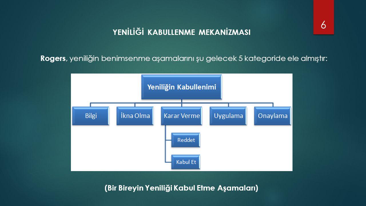 YENİLİĞİ KABULLENME MEKANİZMASI Rogers, yeniliğin benimsenme aşamalarını şu gelecek 5 kategoride ele almıştır: (Bir Bireyin Yeniliği Kabul Etme Aşamaları) 6