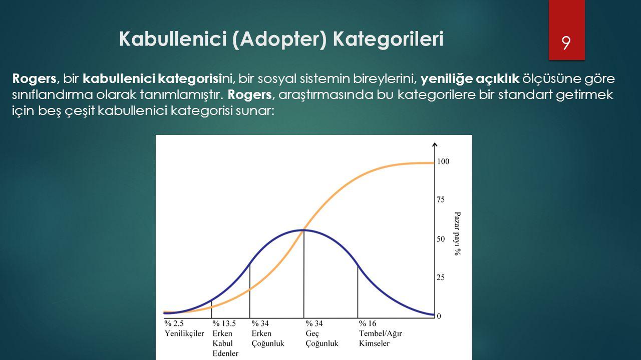 Kabullenici (Adopter) Kategorileri Rogers, bir kabullenici kategorisi ni, bir sosyal sistemin bireylerini, yeniliğe açıklık ölçüsüne göre sınıflandırm