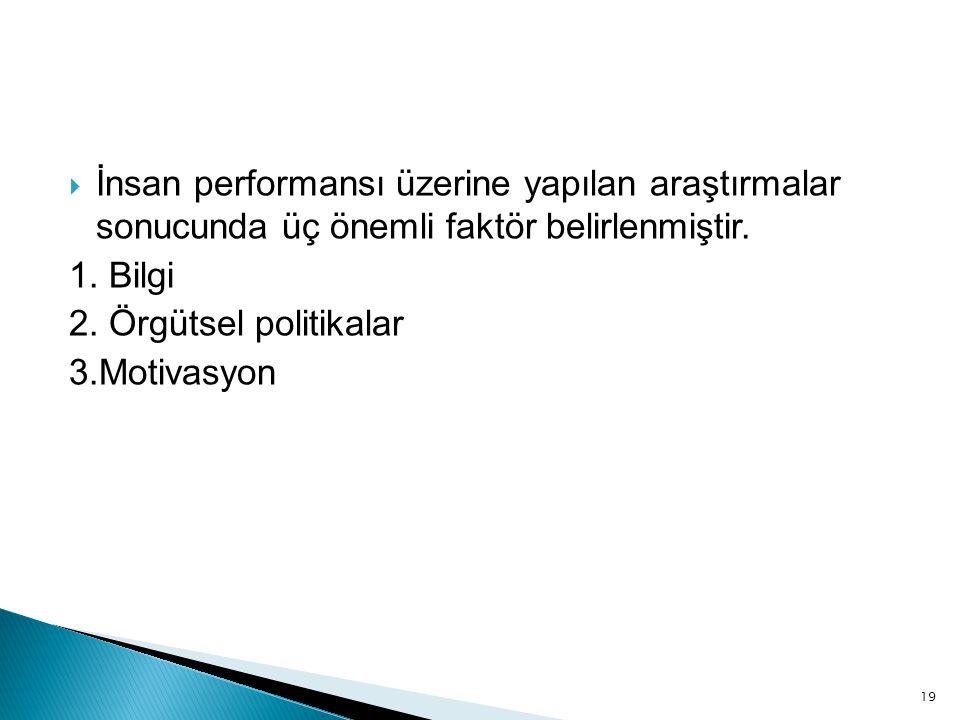 19  İnsan performansı üzerine yapılan araştırmalar sonucunda üç önemli faktör belirlenmiştir. 1. Bilgi 2. Örgütsel politikalar 3.Motivasyon